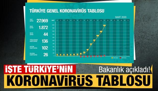 Bakanlık açıkladı! İşte Türkiye'nin koronavirüs tablosu