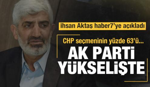 İhsan Aktaş: CHP aynı noktaya döndü, AK Parti oylarını korudu