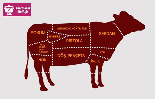 Dana etinin bölümleri nelerdir? Hangi et, hangi bölgeden kesiliyor?