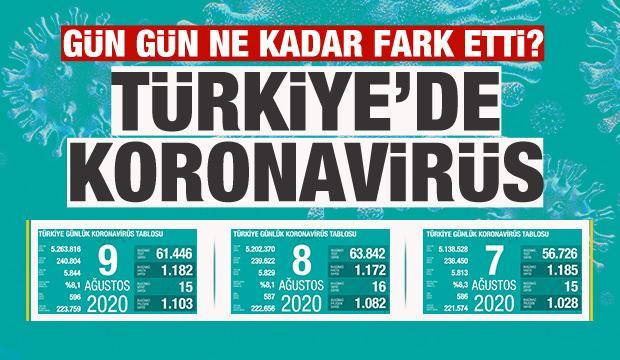Türkiye'de gün gün koronavirüs tablosu vaka ve ölüm sayıları! Son durum