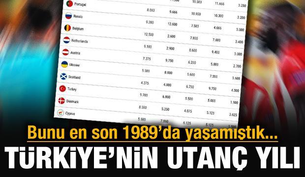 Türkiye'nin utanç yılı!