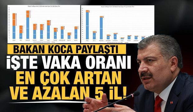 Son Dakika... Sağlık Bakanı Fahrettin Koca açıkladı! İşte vaka sayısının en çok arttığı 5 il!