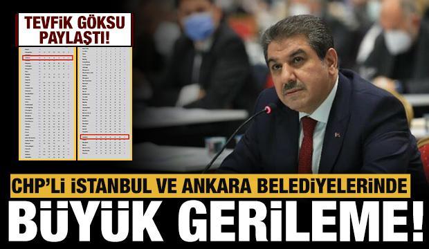 Tevfik Göksu paylaştı: CHP'li İstanbul ve Ankara belediyelerinde büyük gerileme!