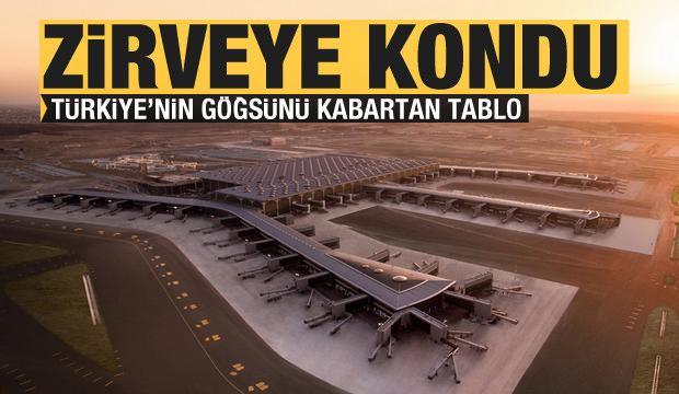İstanbul Havalimanı Avrupa'nın zirvesinde yer aldı