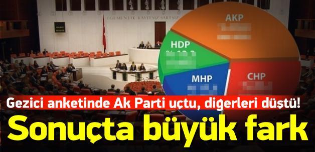 Gezici anketinde Ak Parti uçtu, diğerleri düştü!